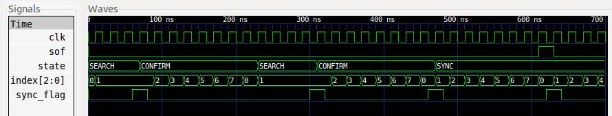 RTL modeling — MyHDL 0 11 documentation